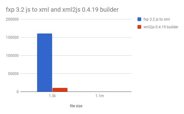 fast-xml-parser - npm