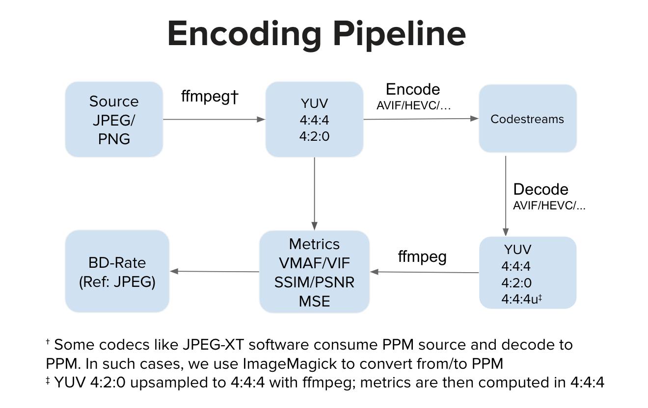 Encoding pipeline