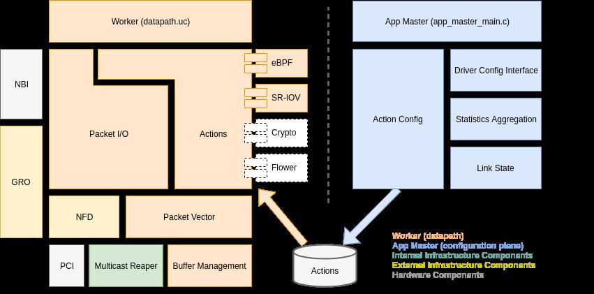 docs/design/source/components.png