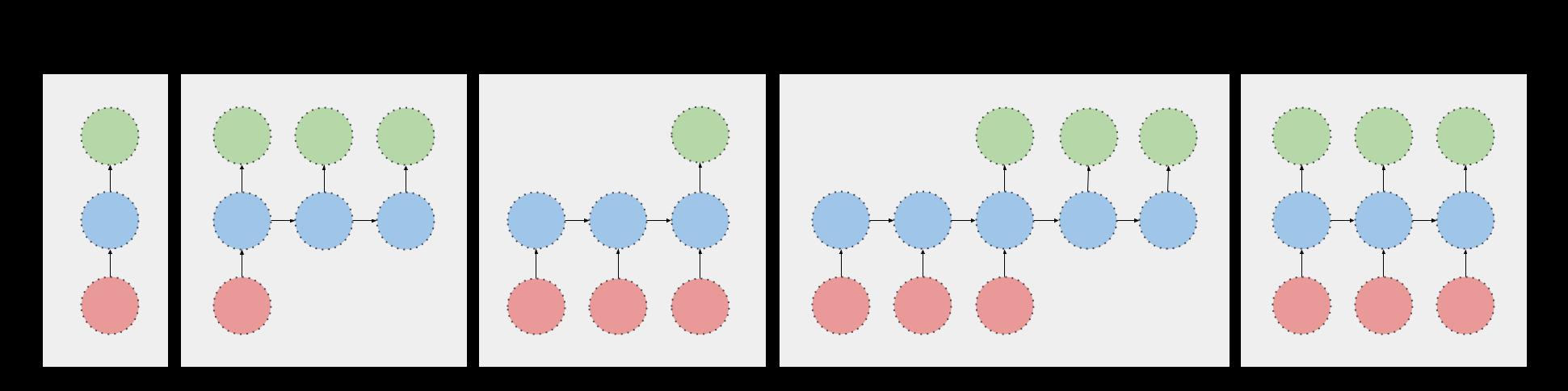 RNN Architectures
