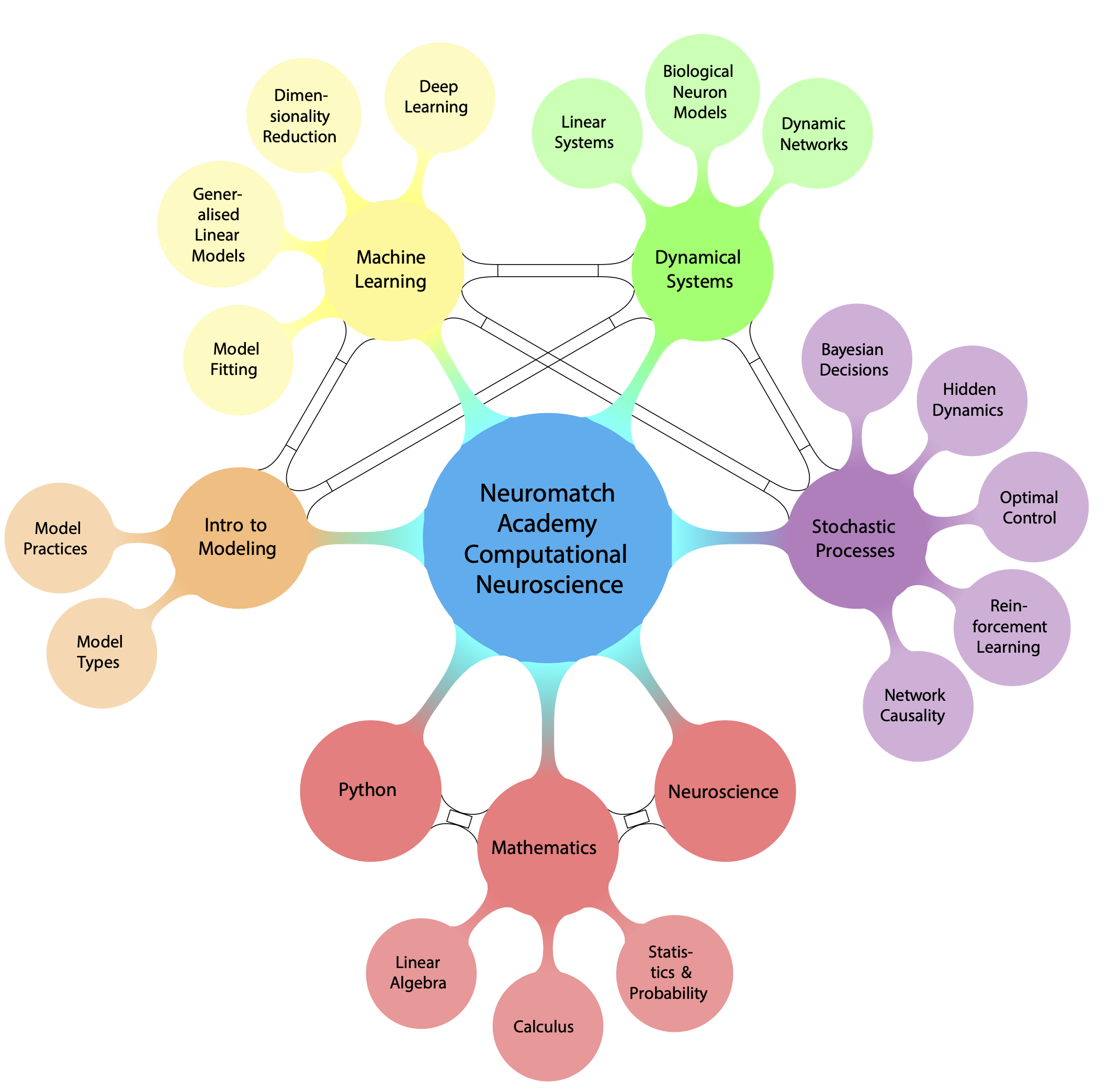 Concept map overview of curriculum