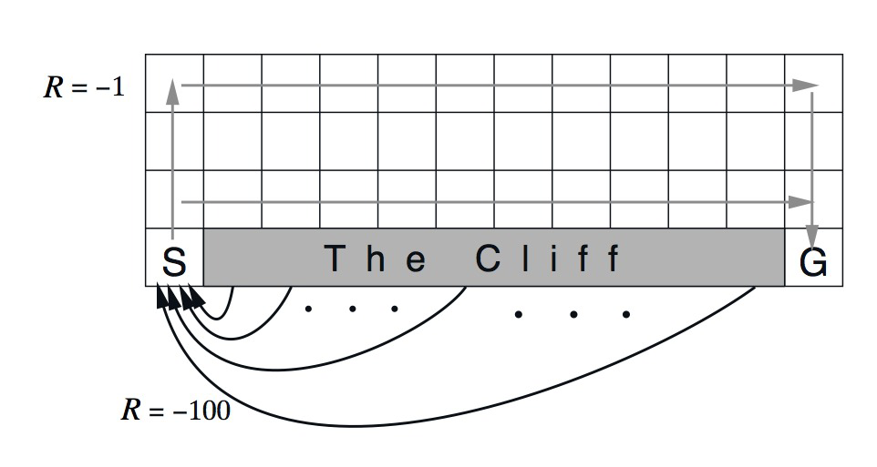 CliffWorld