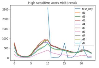 高分用户回访趋势图