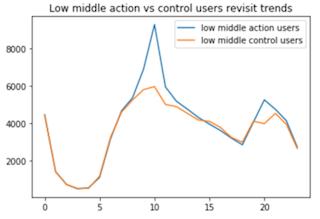 中低分组用户行动组和对照组回访