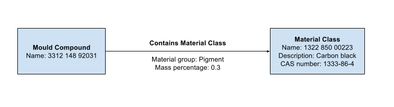 Graph representation of material composition