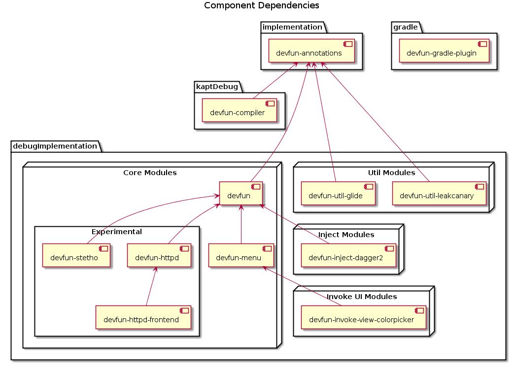 Component Dependencies