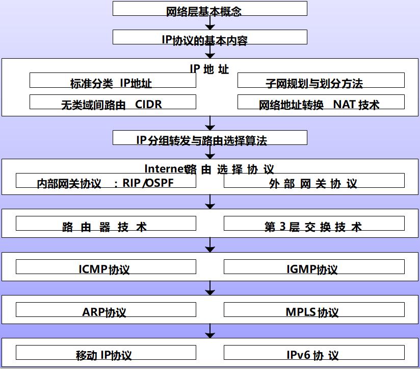 计算机网络分组_【计算机网络吴功宜第四版】-博文推荐-CSDN博客