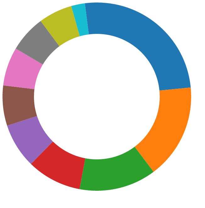 pie chart using catergory10