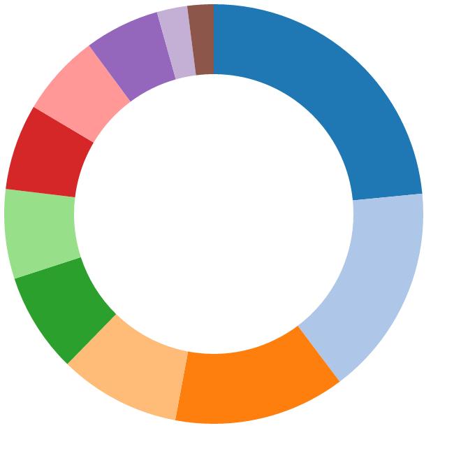pie chart using catergory20