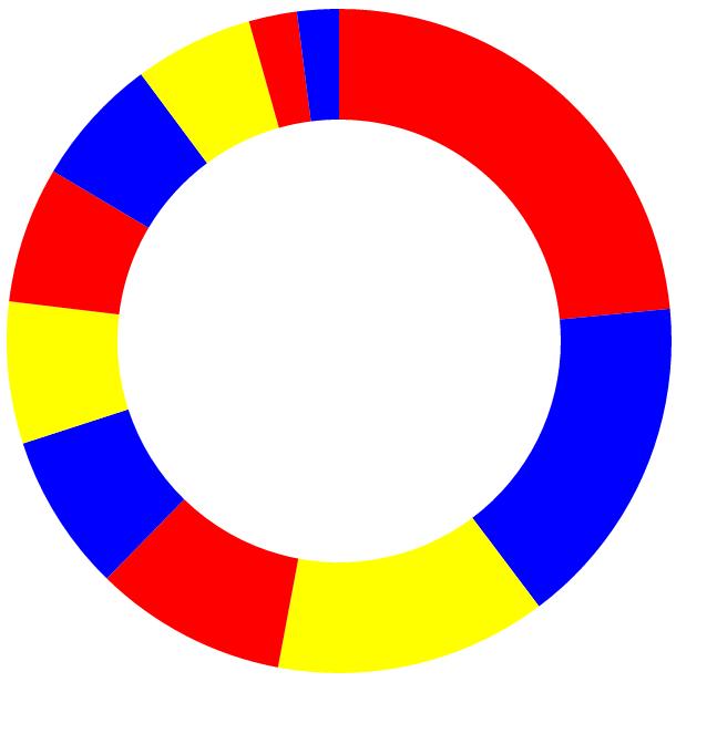 pie chart using ordinal