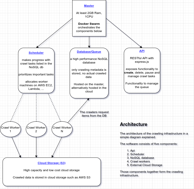 architecture of the crawling infrastructure