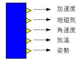 NineAxisSensor_RT_USB_comp.png