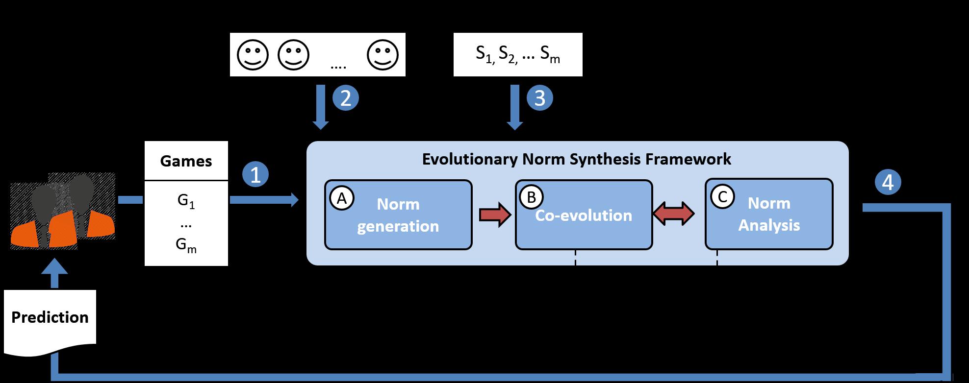 SENSE's architecture and computational model