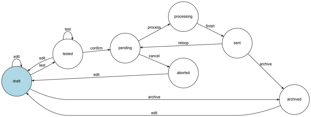 Mailing Status Workflow