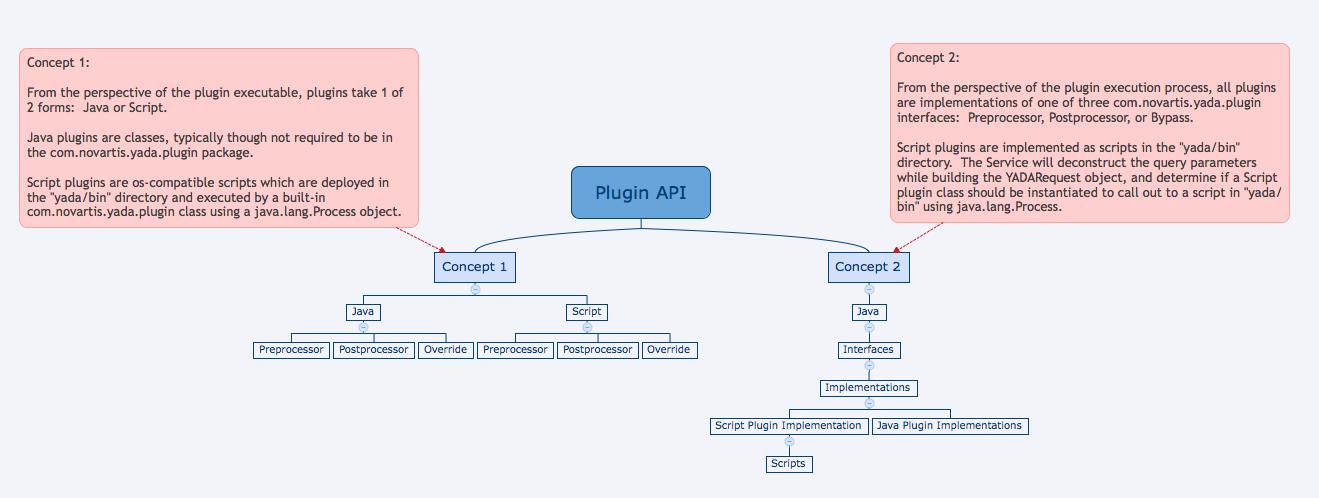 Plugin Concept