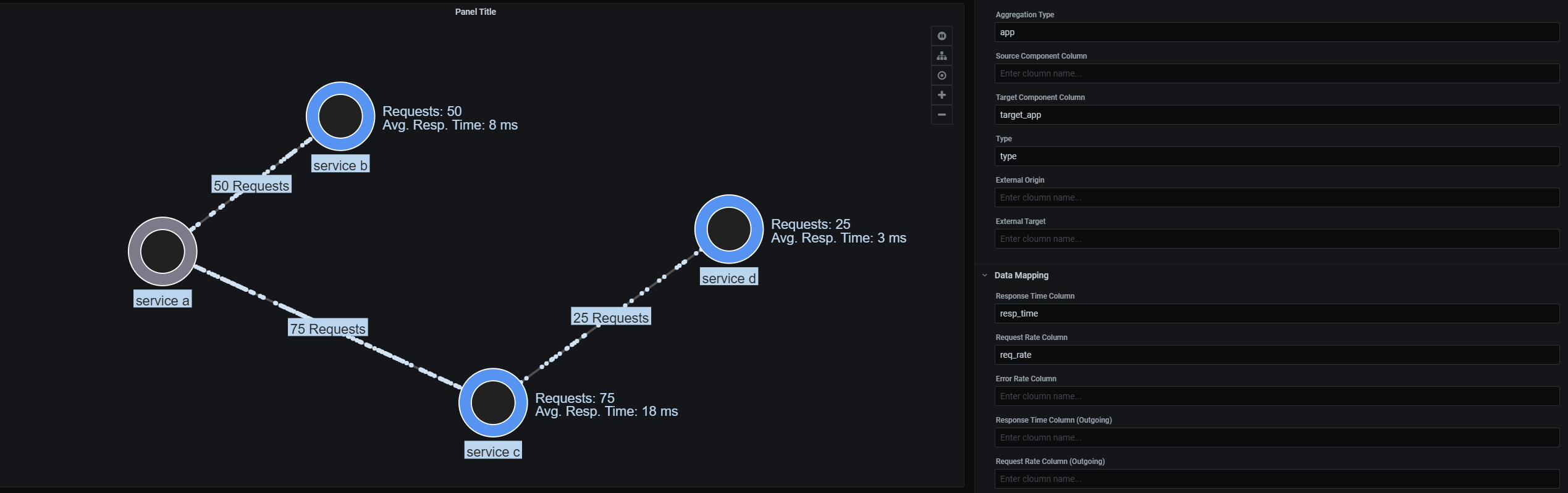 Visualization of a data table including request rate and response times.