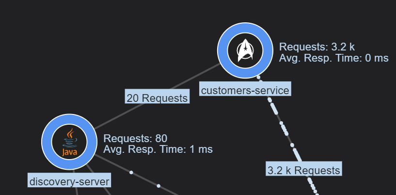 Custom service icons in the graph.