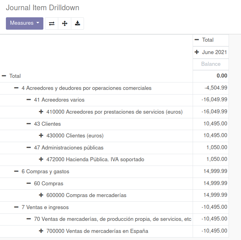 journal Item Drilldown pivot view