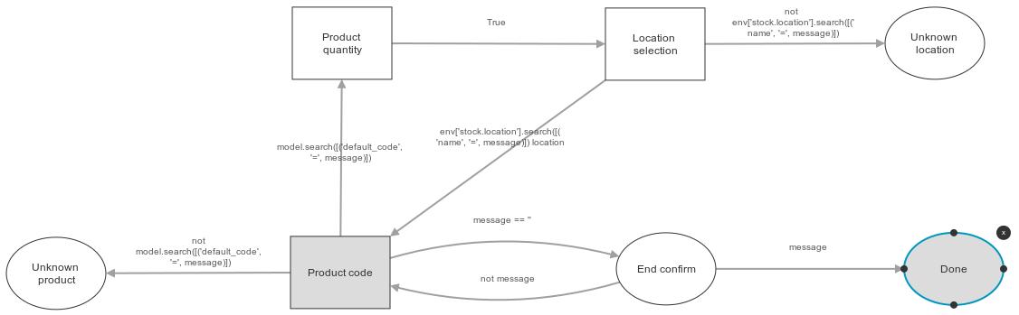 https://raw.githubusercontent.com/OCA/stock-logistics-barcode/11.0/stock_scanner_inventory/images/scenario.png