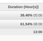 Printscreen of percentages in group rows