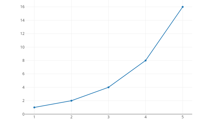 Plotly Chart inserted into an Odoo view