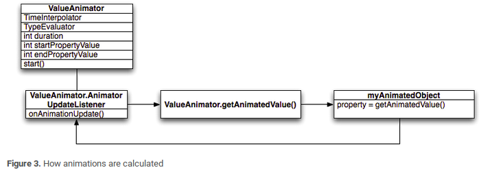 How animation are calculated