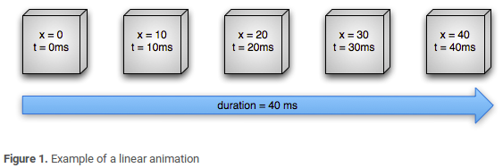 Example of a linear animation