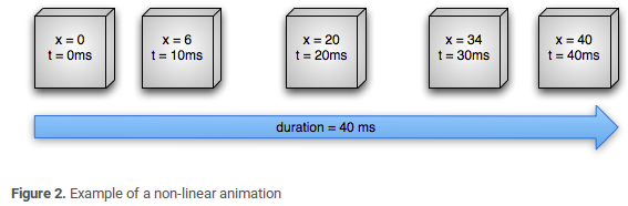 Example of a non-linear animation