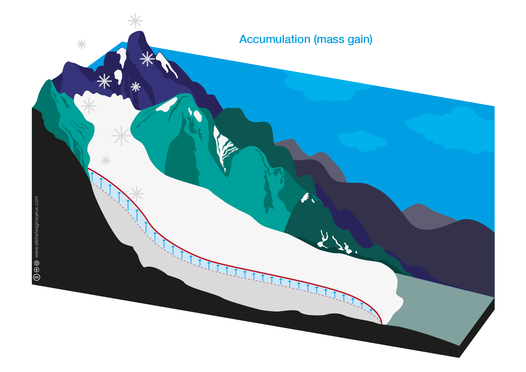 https://raw.githubusercontent.com/OGGM/glacier-graphics/master/glacier_intro/thumbnails/glacier_03.png