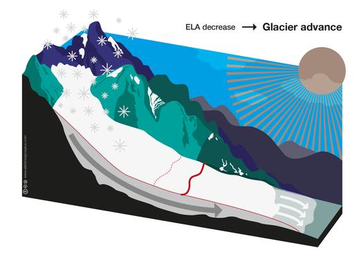 https://raw.githubusercontent.com/OGGM/glacier-graphics/master/glacier_intro/thumbnails/glacier_09.png