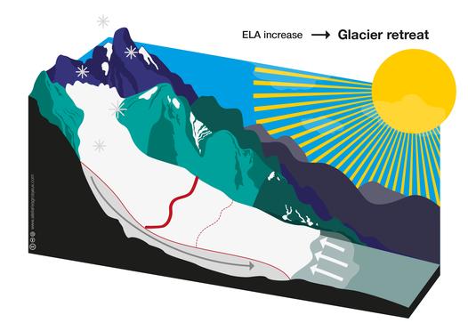 https://raw.githubusercontent.com/OGGM/glacier-graphics/master/glacier_intro/thumbnails/glacier_11.png
