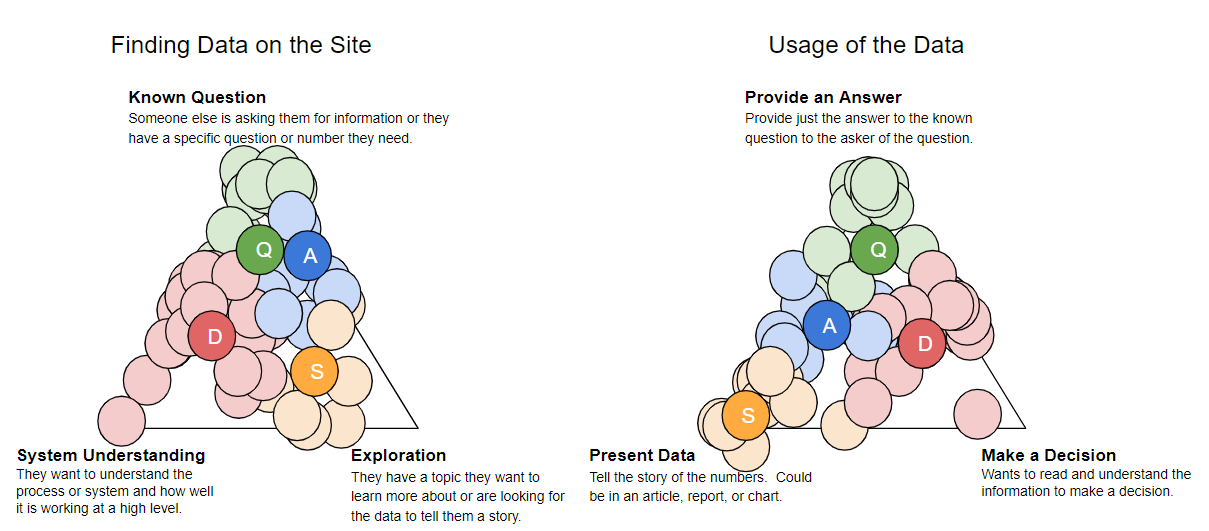 user types mapped on one triangle representing known questions, system understanding, and exploration and another triangle representing providing an answer, presenting data, and making a decision