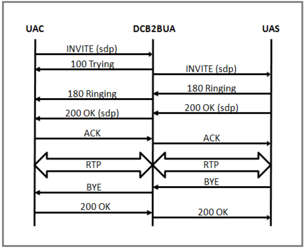 GitHub - OTADHack/SIP-Server_Example_App: SIP Server Example