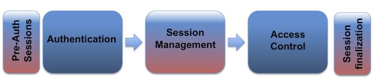 SessionDiagram