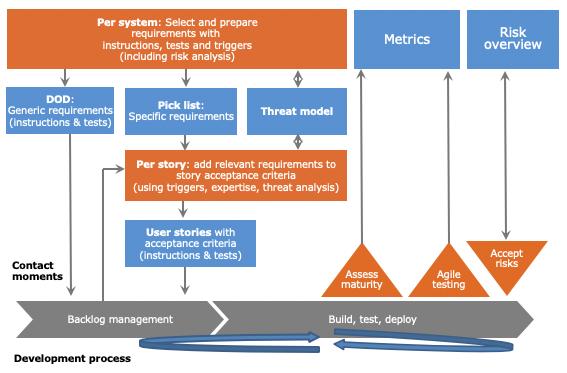 SAMM Agile requirements process