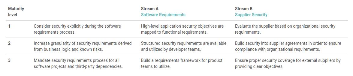 SAMM Requirements