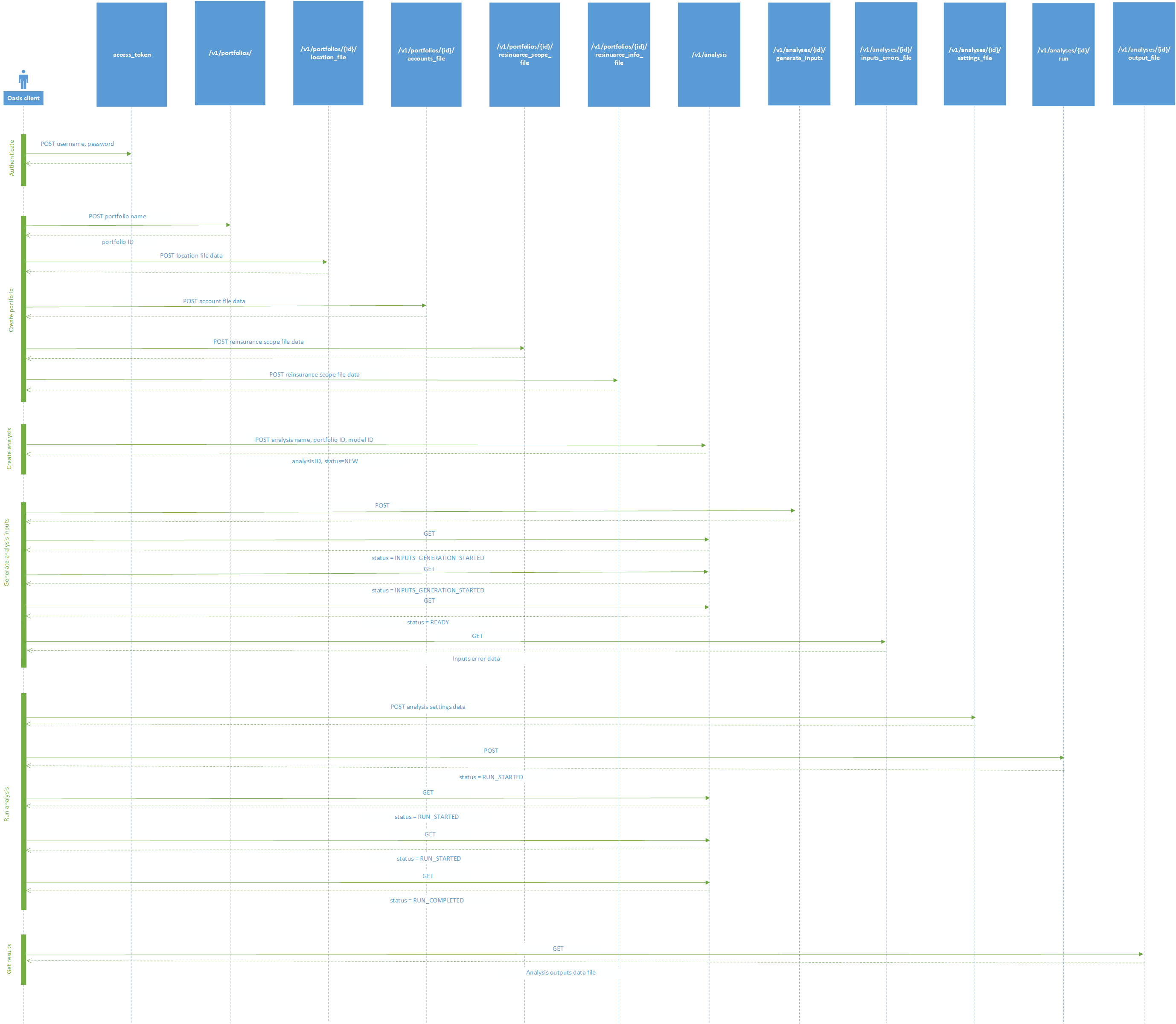 Oasis API sequence