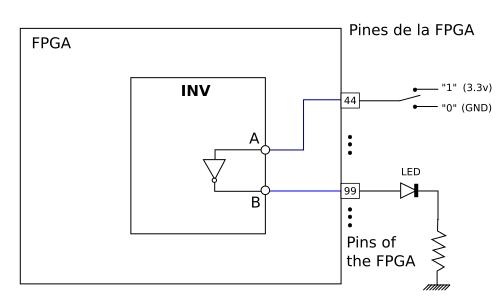 Chapter 3: NOT Gate  Inv · Obijuan/open-fpga-verilog