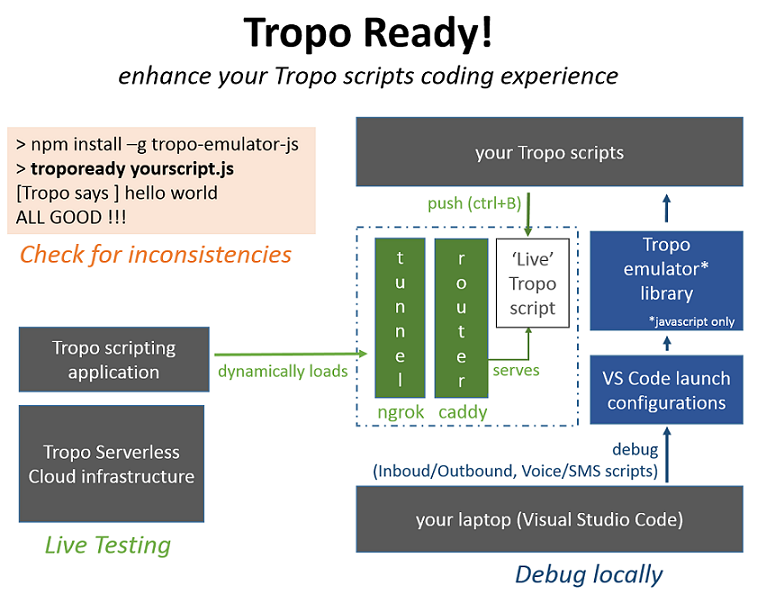 ObjectIsAdvantag/tropo-ready-vscode: Enhance your coding