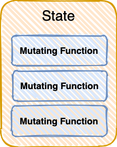 organize reducing function into a single class that represents a slice