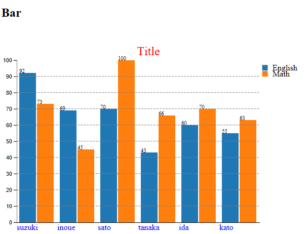 D3 V4 Stacked Bar Chart With Json Data