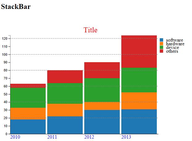 GitHub - Ohtsu/o2-chart