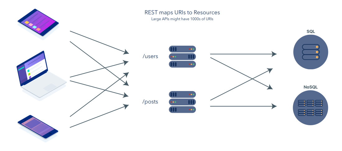 Image of how REST works