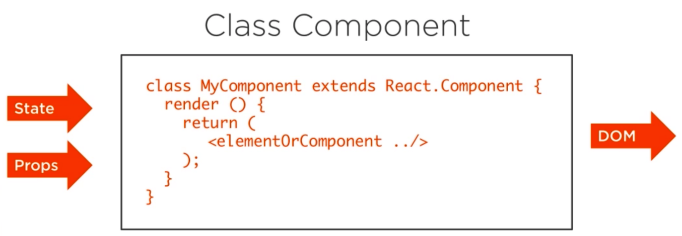 The class component