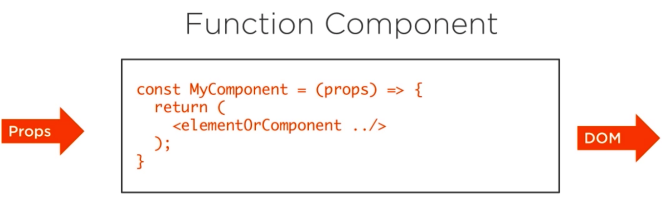The function component