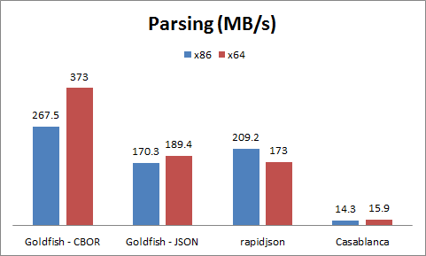 Parsing comparison