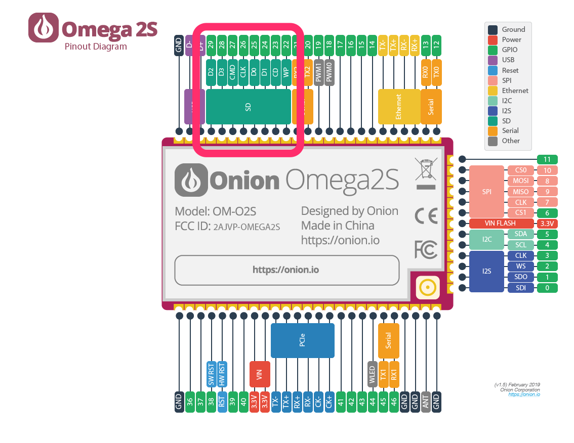 Omega2S SD pins