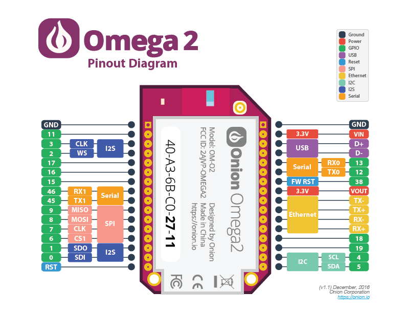 Onion Omega2 Documentation