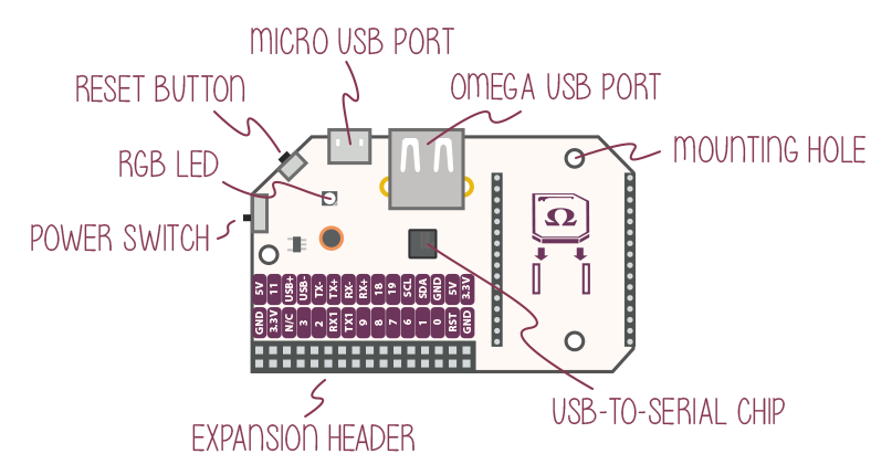 Expansion Dock | Onion Omega2 Documentation