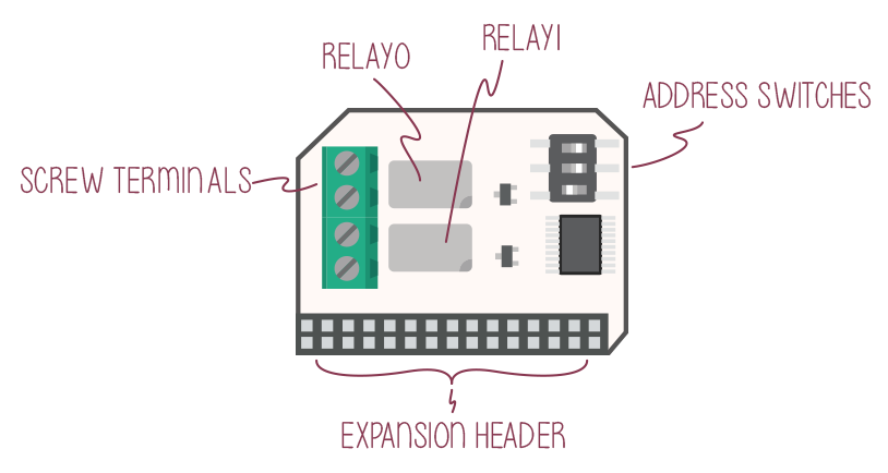 Labelled illustration of the Relay Expansion
